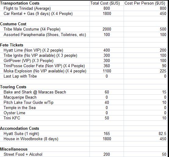 carnival 2012 cost breakdown